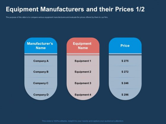 AI Based Automation Technologies For Business Equipment Manufacturers And Their Prices Sample PDF