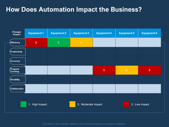 AI Based Automation Technologies For Business How Does Automation Impact The Business Structure PDF