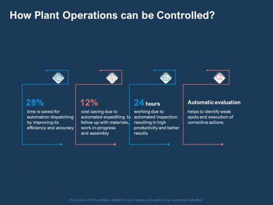 Ai Based Automation Technologies For Business How Plant Operations Can Be Controlled Rules Pdf Powerpoint Templates