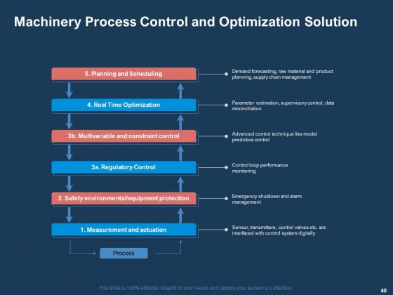 AI_Based_Automation_Technologies_For_Business_Ppt_PowerPoint_Presentation_Complete_Deck_With_Slides_Slide_40