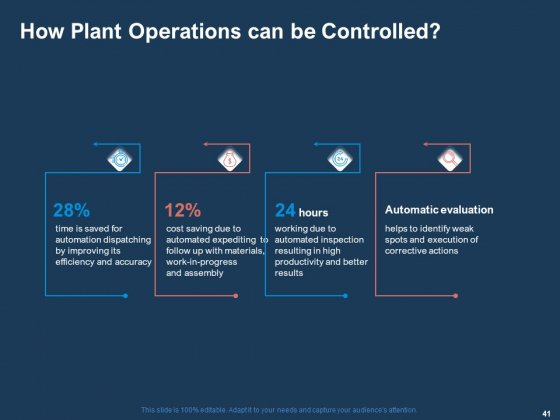 AI_Based_Automation_Technologies_For_Business_Ppt_PowerPoint_Presentation_Complete_Deck_With_Slides_Slide_41