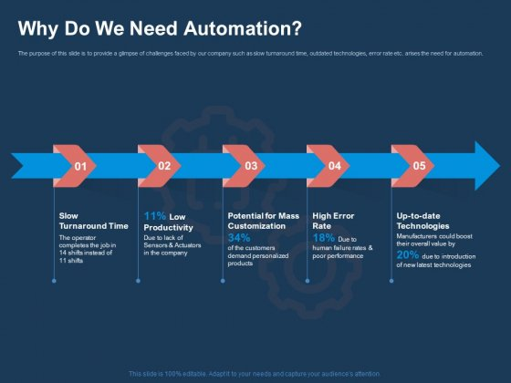 AI Based Automation Technologies For Business Why Do We Need Automation Ppt Icon Styles PDF