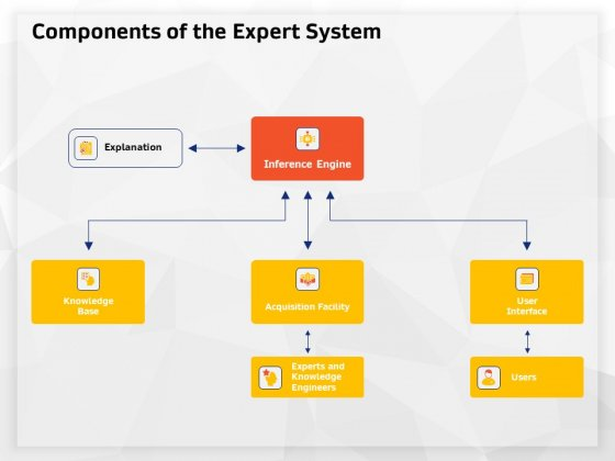 AI High Tech PowerPoint Templates Components Of The Expert System Ppt Infographic Template Example File