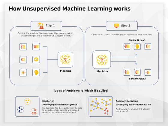 AI High Tech PowerPoint Templates How Unsupervised Machine Learning Works Clipart PDF