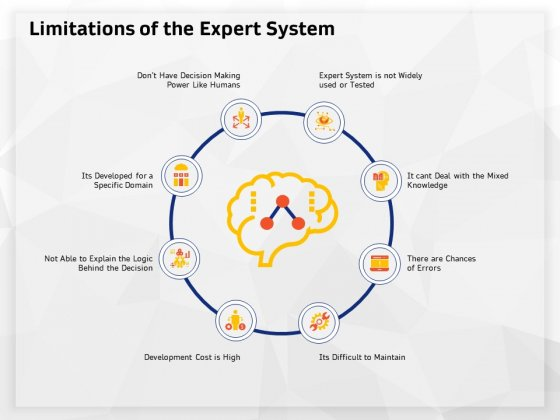 AI High Tech PowerPoint Templates Limitations Of The Expert System Rules PDF