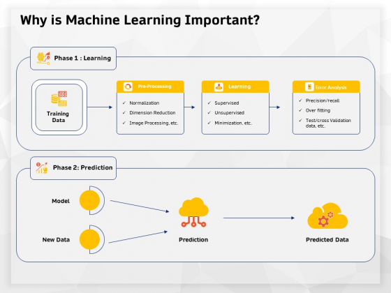 AI High Tech PowerPoint Templates Why Is Machine Learning Important Ppt Model Outfit PDF
