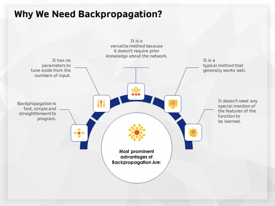 AI High Tech PowerPoint Templates Why We Need Backpropagation Ppt Inspiration Graphics Template PDF
