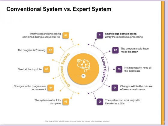 AI Machine Learning Presentations Conventional System Vs Expert System Ppt Infographics Layouts PDF
