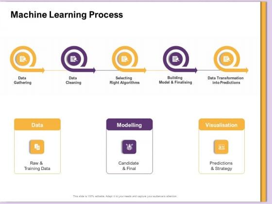 AI Machine Learning Presentations Machine Learning Process Ppt Inspiration PDF