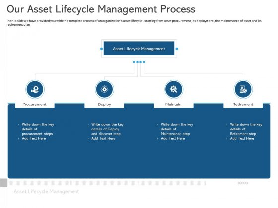 ALM Optimizing The Profit Generated By Your Assets Our Asset Lifecycle Management Process Information PDF