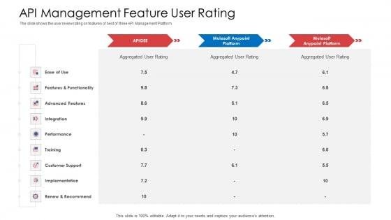 API_Administration_Solution_API_Management_Feature_User_Rating_Ppt_Portfolio_Inspiration_PDF_Slide_1