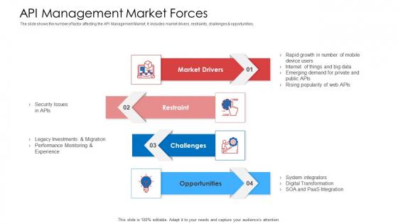 API Administration Solution API Management Market Forces Ppt Ideas Brochure PDF