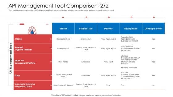 API Administration Solution API Management Tool Comparison Delivery Ppt Icon Good PDF