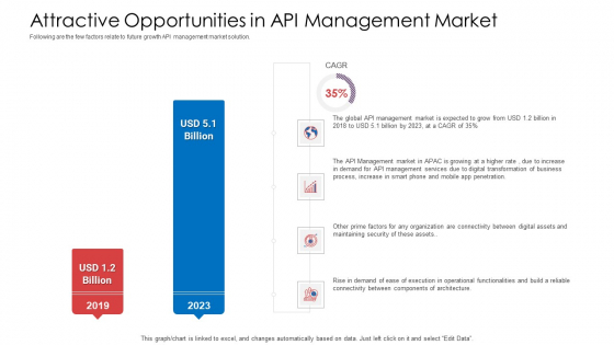 API Administration Solution Attractive Opportunities In API Management Market Infographics PDF