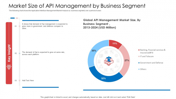 API Administration Solution Market Size Of API Management By Business Segment Sample PDF