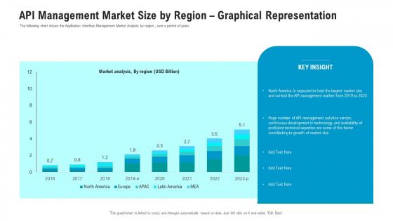 API Ecosystem API Management Market Size By Region Graphical Representation Introduction PDF