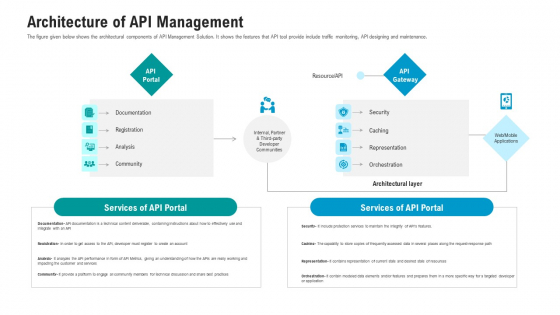 API Ecosystem Architecture Of API Management Structure PDF