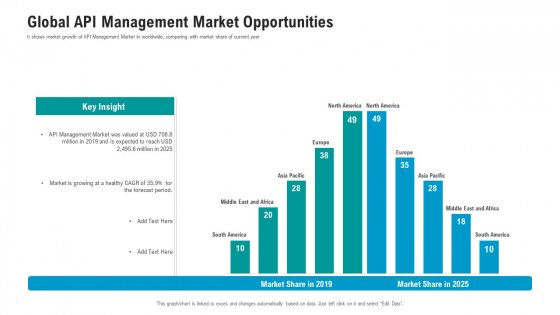API Ecosystem Global API Management Market Opportunities Slides PDF