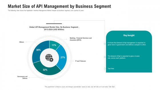 API Ecosystem Market Size Of API Management By Business Segment Icons PDF