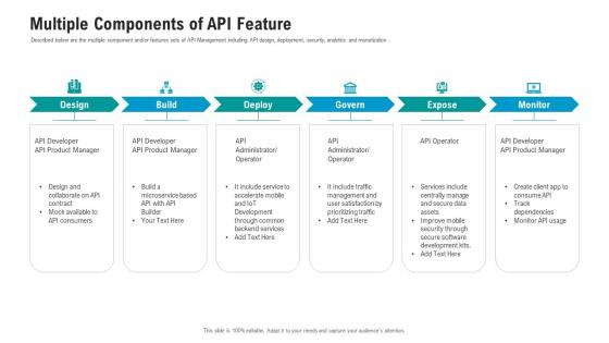 API Ecosystem Multiple Components Of API Feature Designs PDF