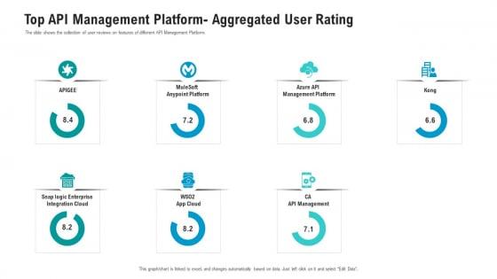 API Ecosystem Top API Management Platform Aggregated User Rating Formats PDF