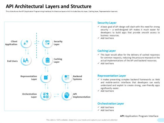 API Integration Software Development API Architectural Layers And Structure Professional PDF