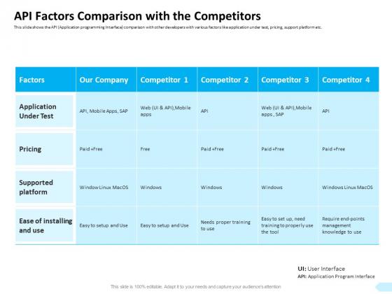API Integration Software Development API Factors Comparison With The Competitors Professional PDF
