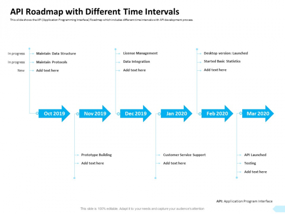 API Integration Software Development API Roadmap With Different Time Intervals Themes PDF