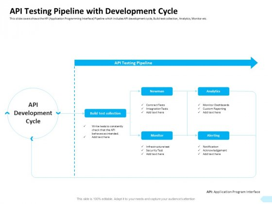 API Integration Software Development API Testing Pipeline With Development Cycle Pictures PDF