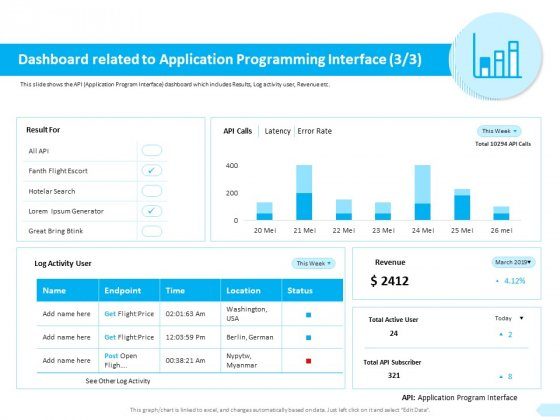 API Integration Software Development Dashboard Related To Application Sample PDF