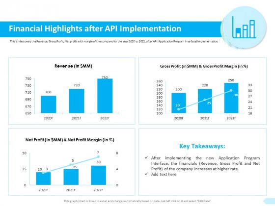 API Integration Software Development Financial Highlights After API Implementation Structure PDF