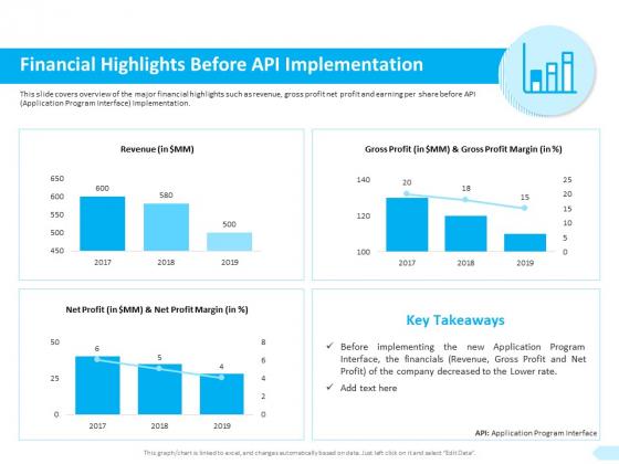 API Integration Software Development Financial Highlights Before API Implementation Template PDF