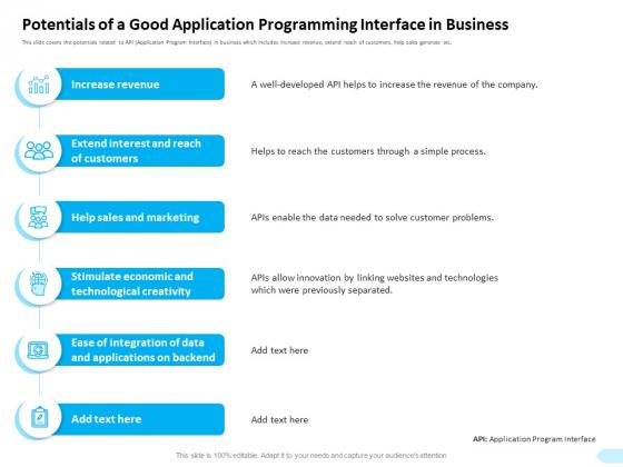API Integration Software Development Potentials Of A Good Application Programming Elements PDF