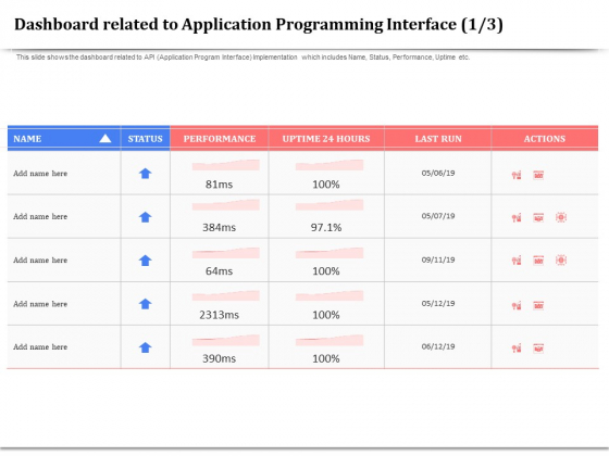API Management For Building Software Applications Dashboard Related To Application Programming Interface Actions Graphics PDF