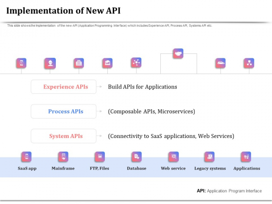 API Management For Building Software Applications Implementation Of New API Ppt PowerPoint Presentation Layouts Icon PDF