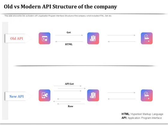 API Management For Building Software Applications Old Vs Modern API Structure Of The Company Inspiration PDF