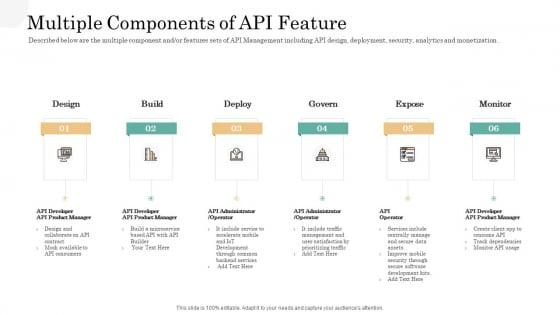 API Management Market Multiple Components Of API Feature Portrait PDF