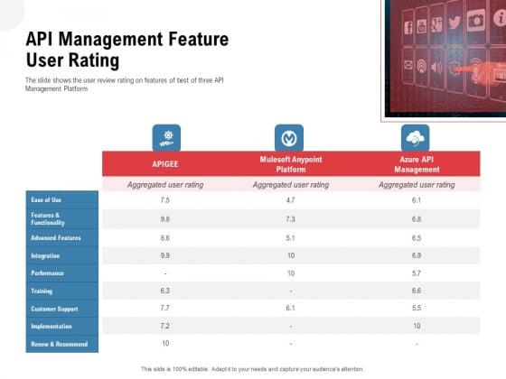 API Outline API Management Feature User Rating Ppt Outline Slides PDF