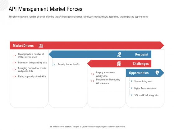 API Outline API Management Market Forces Ppt Show Mockup PDF