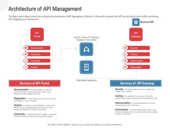API Outline Architecture Of API Management Ppt Summary Format PDF