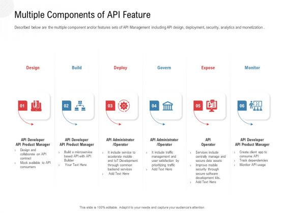 API Outline Multiple Components Of API Feature Ppt Diagram Templates PDF