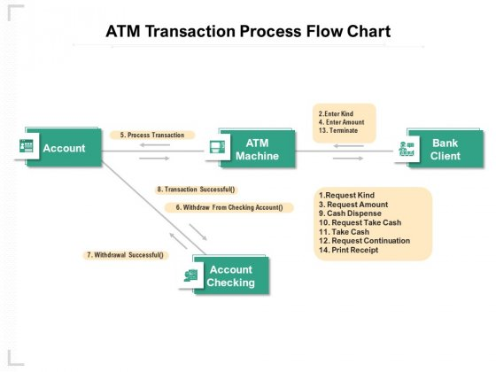 ATM Transaction Process Flow Chart Ppt PowerPoint Presentation Ideas Gallery PDF
