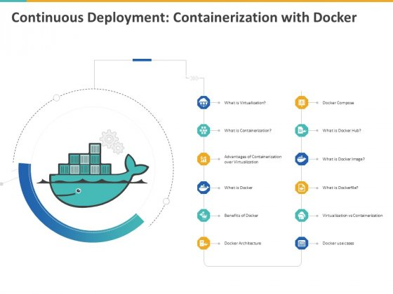 A Step By Step Guide To Continuous Deployment Continuous Deployment Containerization With Docker Pictures PDF
