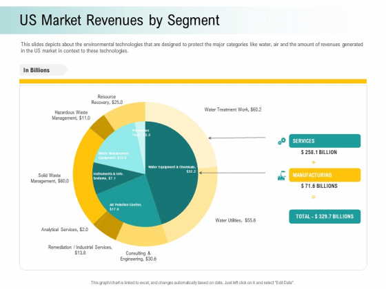 A Step Towards Environmental Preservation Us Market Revenues By Segment Information PDF