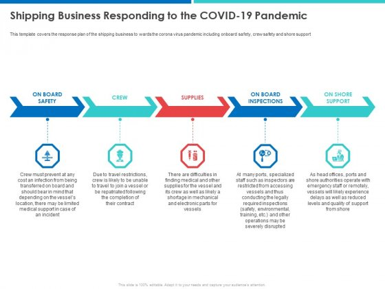 Accelerating COVID 19 Recovery In Maritime Sector Shipping Business Responding To The COVID 19 Pandemic Pictures PDF