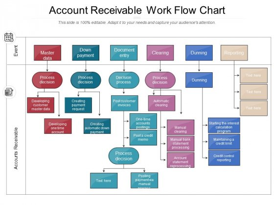 Account Receivable Work Flow Chart Ppt PowerPoint Presentation Gallery Show PDF