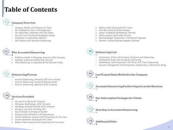 Accounting_And_Bookkeeping_Services_Ppt_PowerPoint_Presentation_Complete_Deck_With_Slides_Slide_3