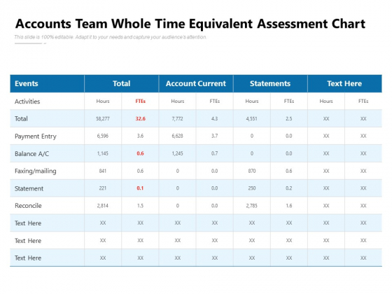 Accounts Team Whole Time Equivalent Assessment Chart Ppt PowerPoint Presentation Gallery Show PDF