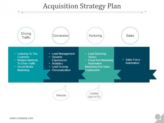 Acquisition Strategy Plan Ppt Powerpoint Presentation Designs