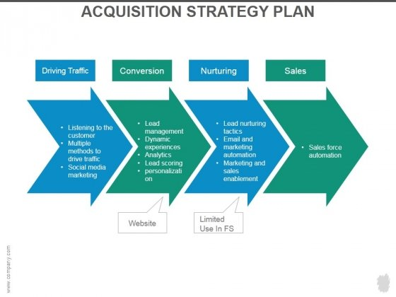 Acquisition Strategy Plan Ppt Powerpoint Presentation Guidelines